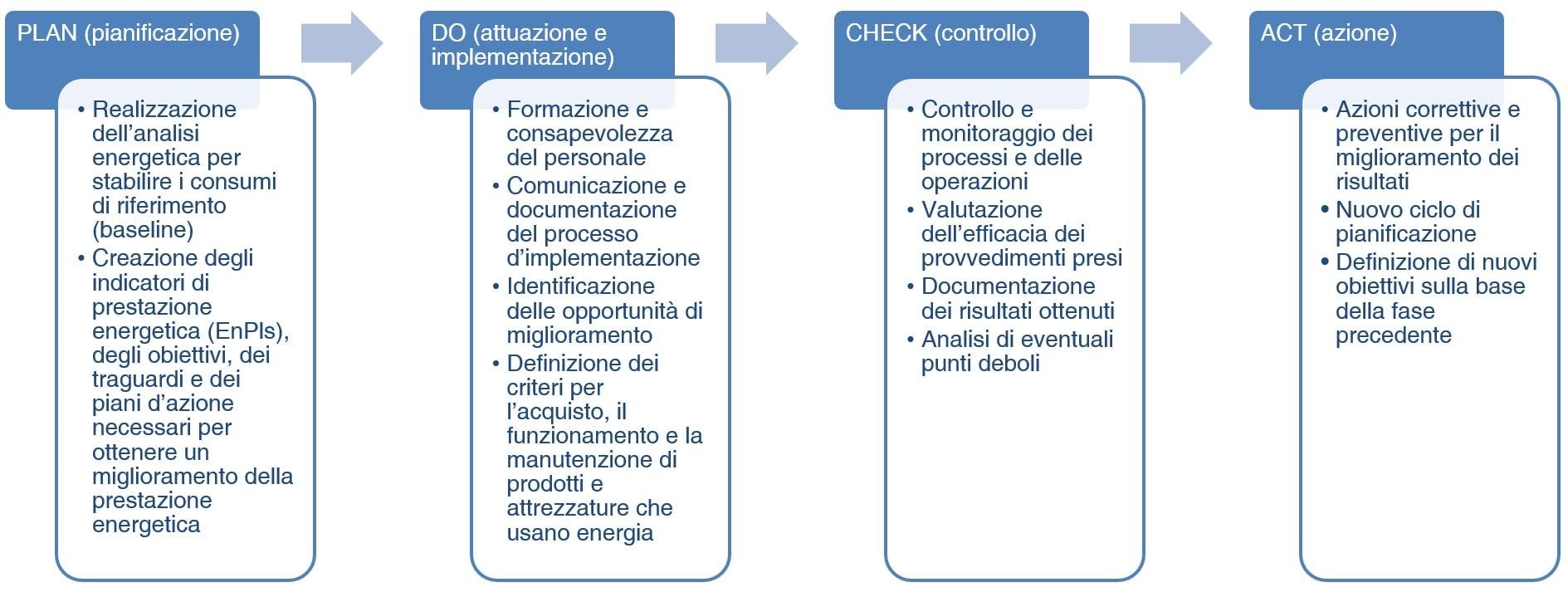 ISO-50001-4-FASI